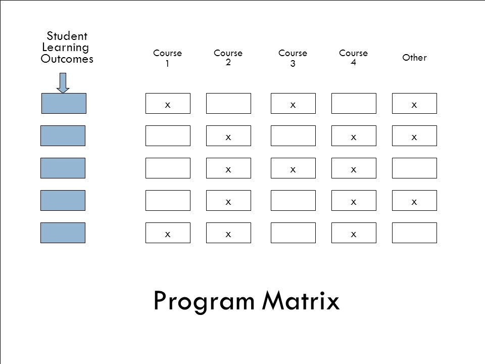 Program Matrix Student Learning Outcomes x x x x x x x x x x x x x x x