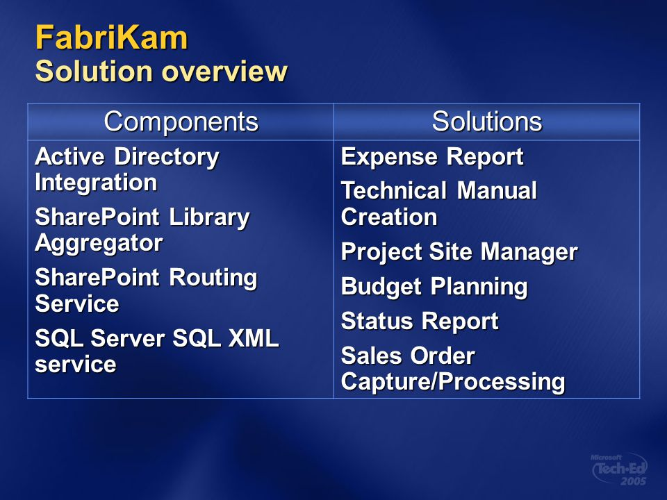 FabriKam Solution overview