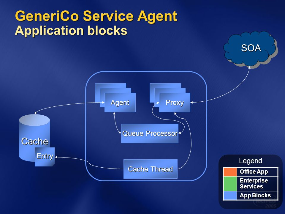 GeneriCo Service Agent Application blocks