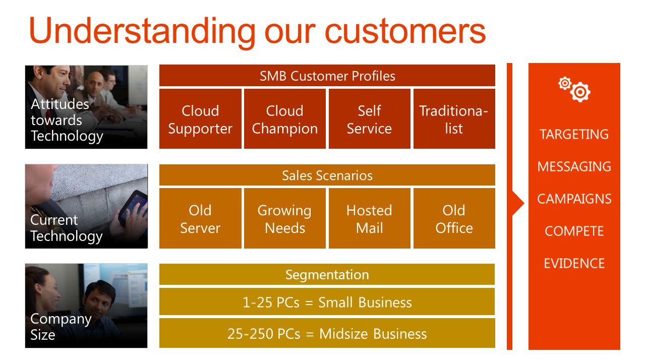 Understanding our customers
