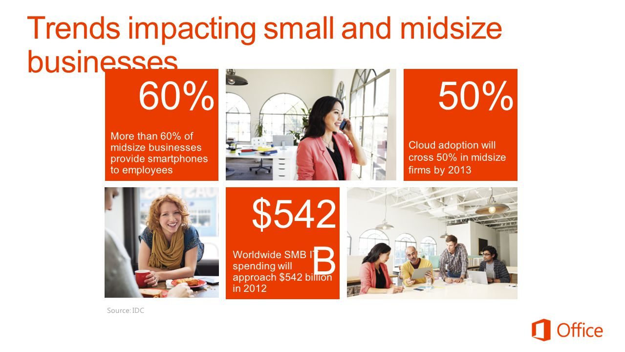 Trends impacting small and midsize businesses