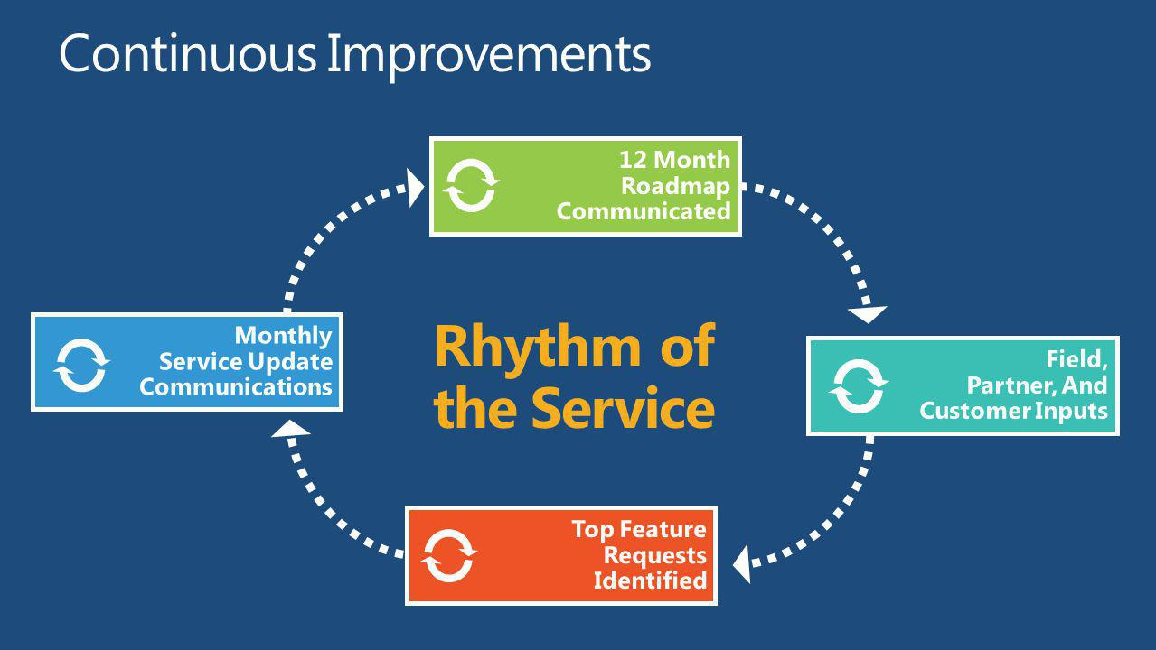 Rhythm of the Service Continuous Improvements