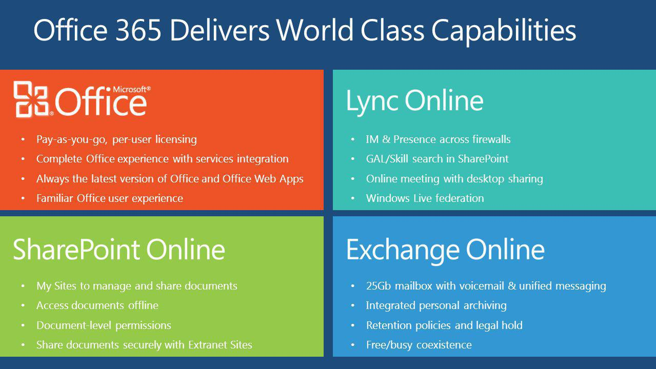 Office 365 Delivers World Class Capabilities