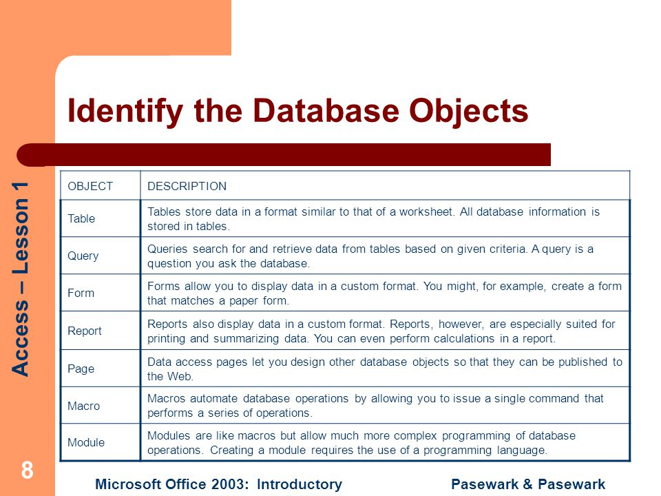 Identify the Database Objects