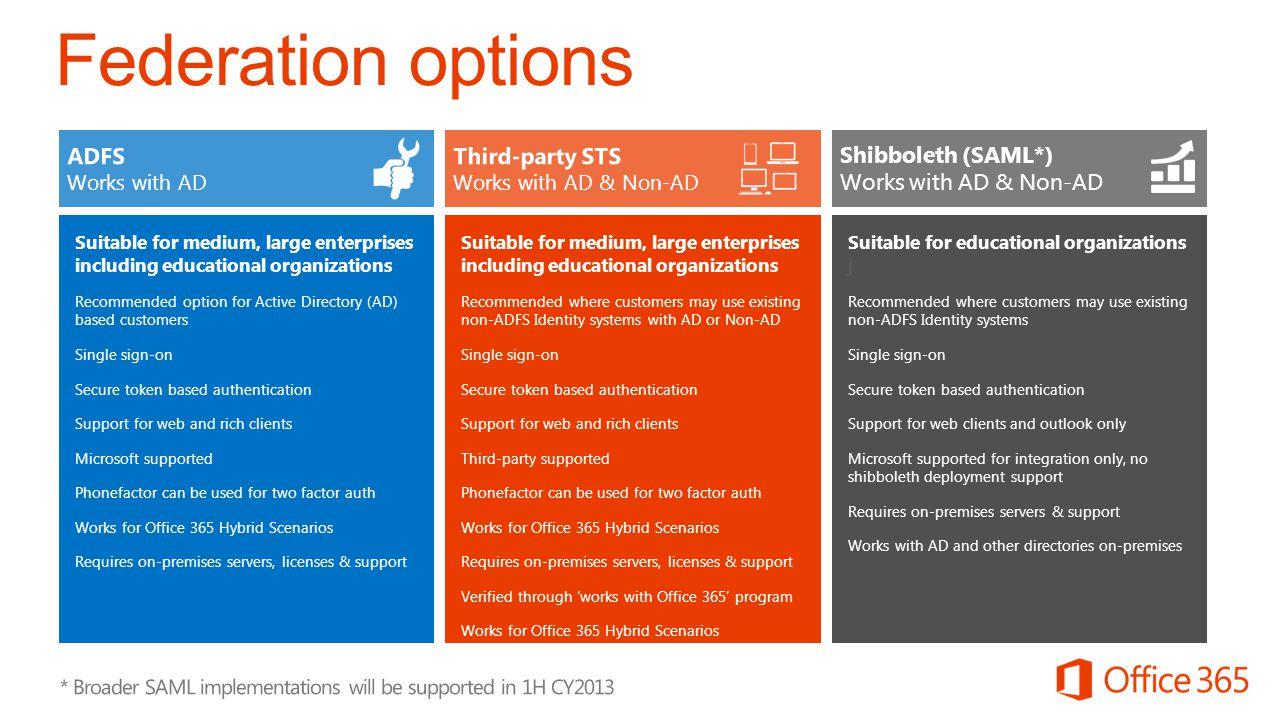 Federation options ADFS Third-party STS Shibboleth (SAML*)