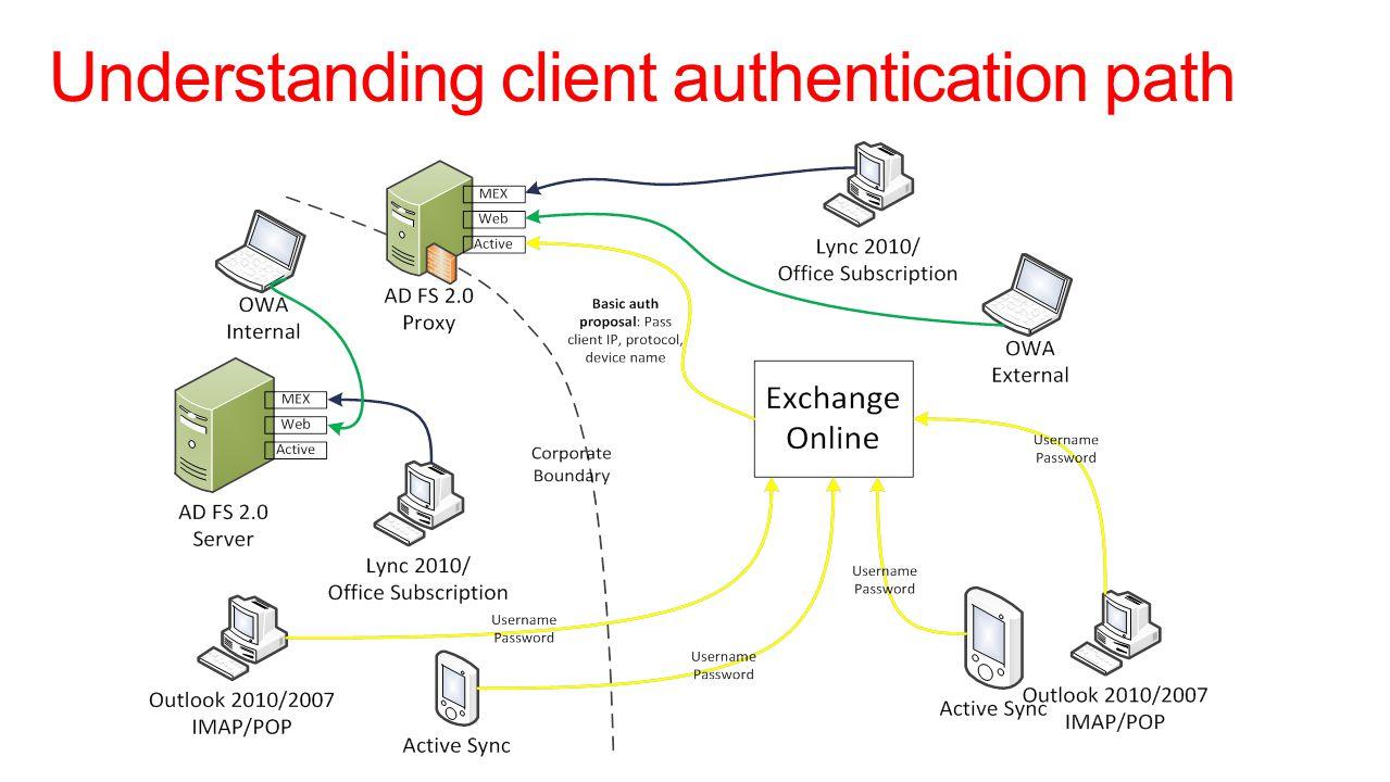 Understanding client authentication path