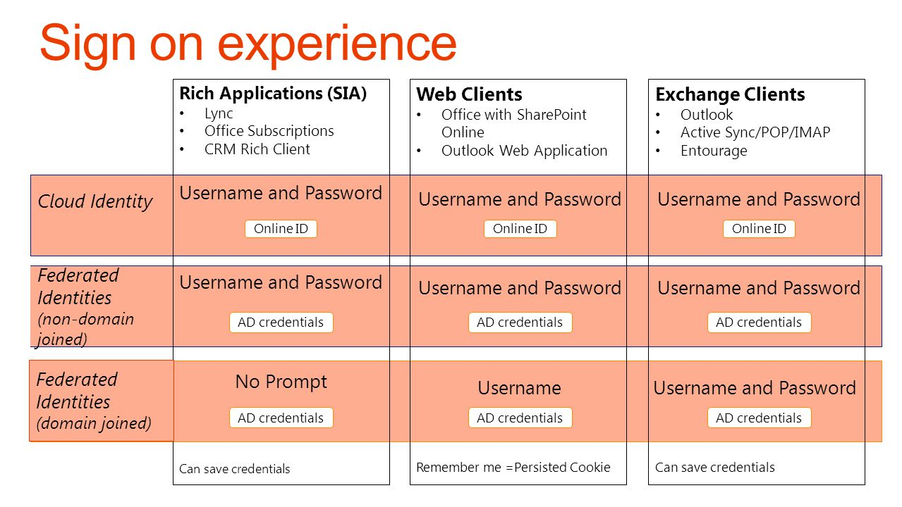 Sign on experience Rich Applications (SIA) Can save credentials