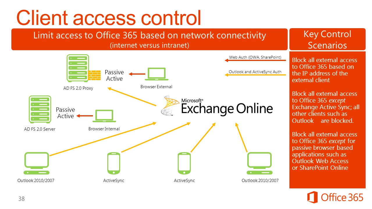 Client access control Limit access to Office 365 based on network connectivity. (internet versus intranet)