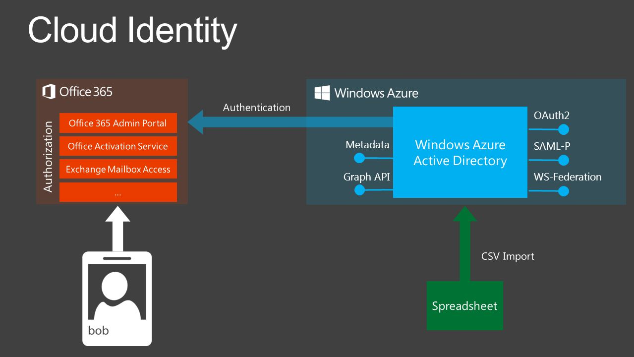 office 365 identity june 2013 microsoft office365 4  2   ppt