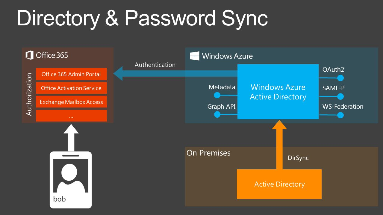Directory & Password Sync