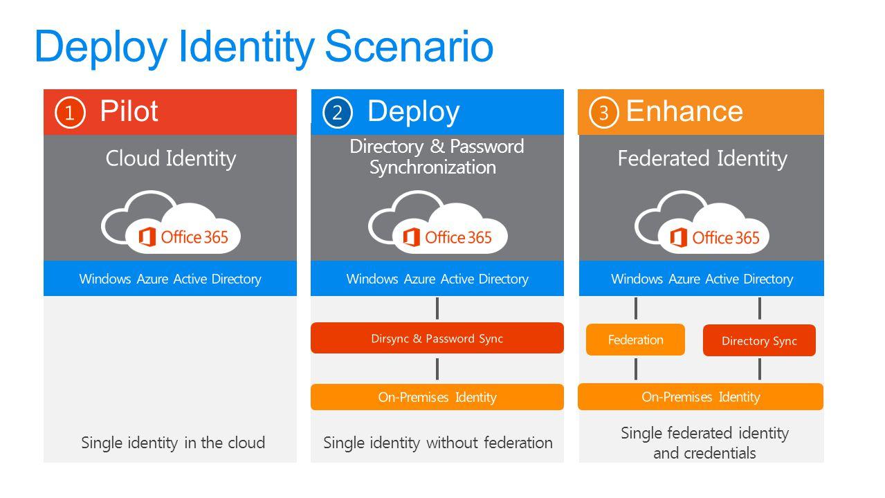 Deploy Identity Scenario