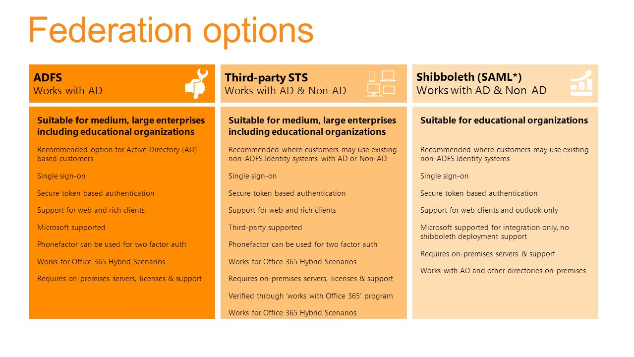 Federation options ADFS Third-party STS Shibboleth (SAML*)