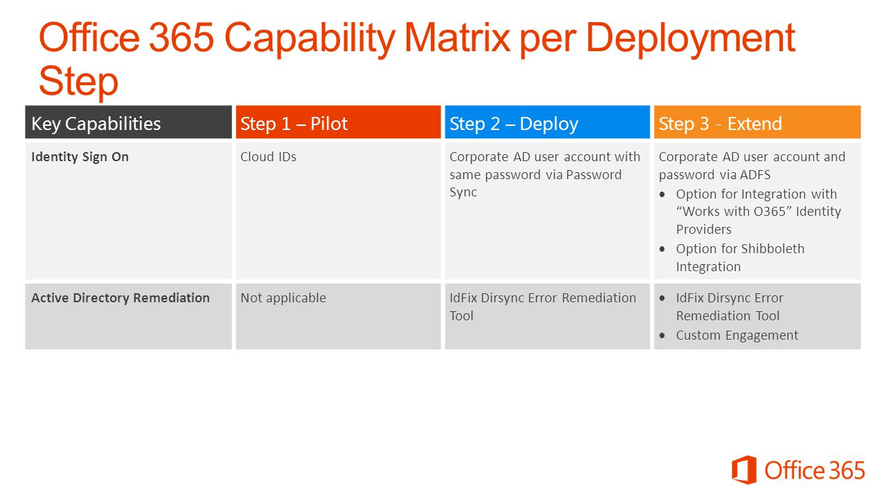 Office 365 Capability Matrix per Deployment Step