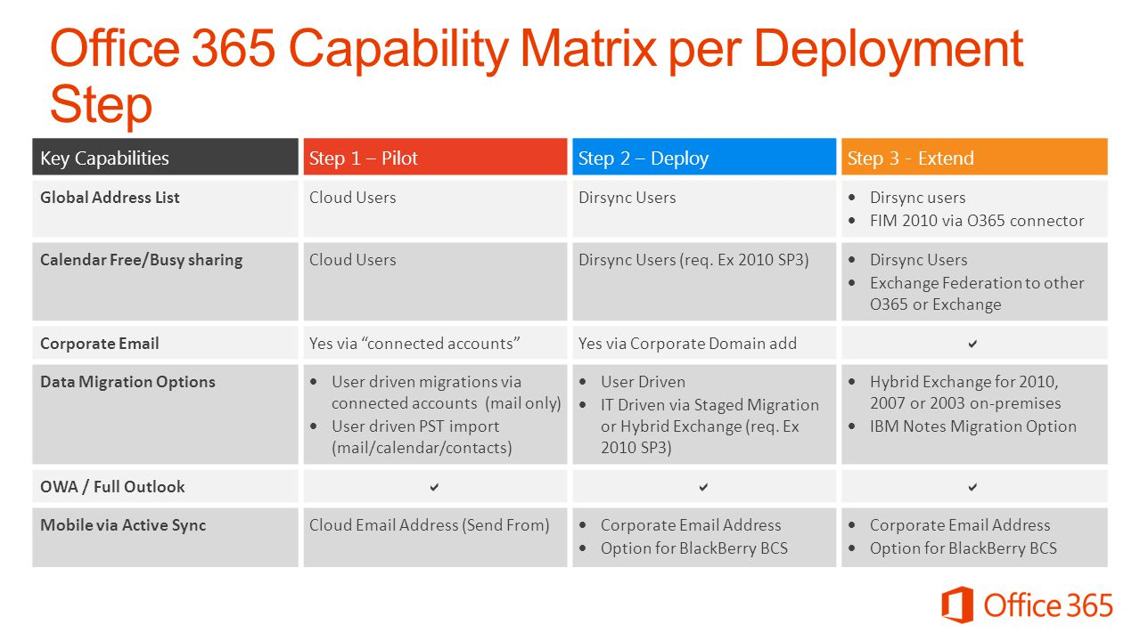 Office 365 Capability Matrix per Deployment Step Exchange