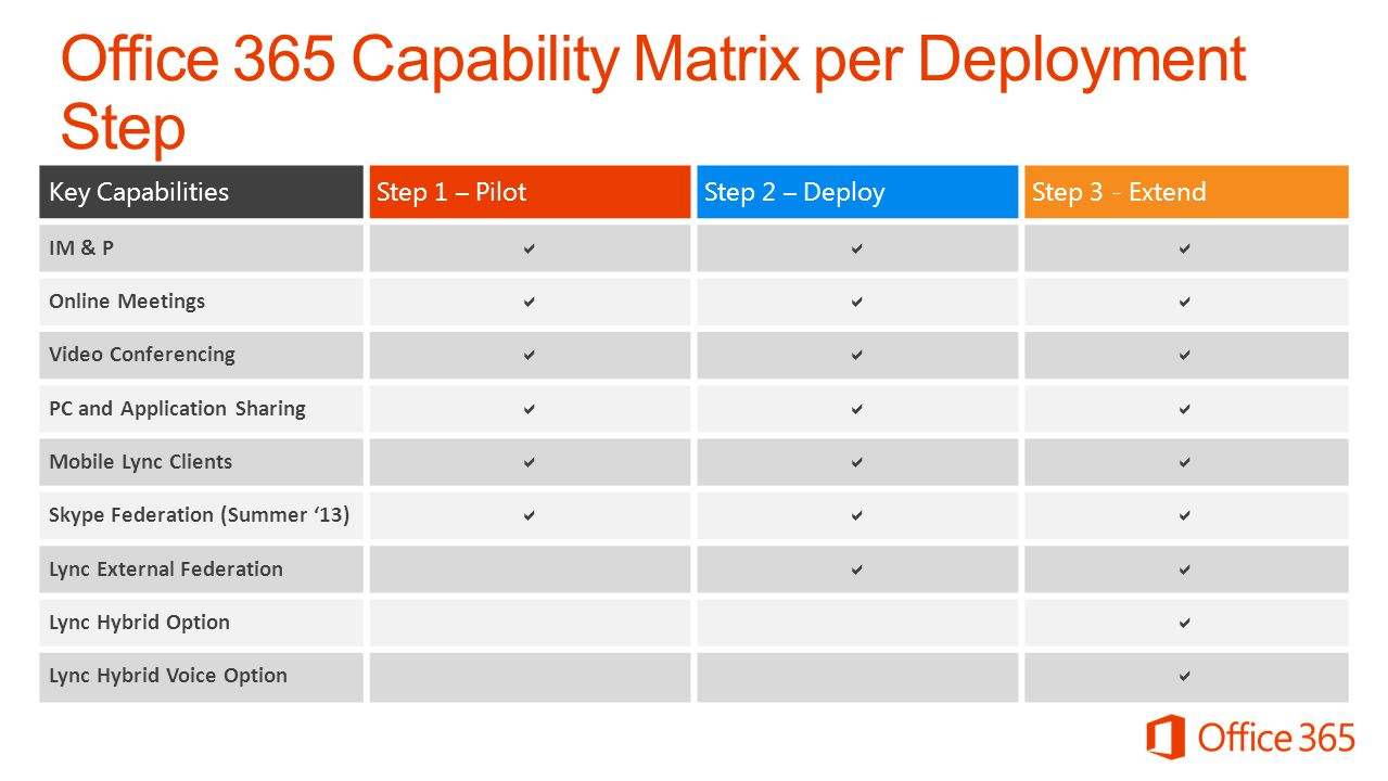 Office 365 Capability Matrix per Deployment Step Lync