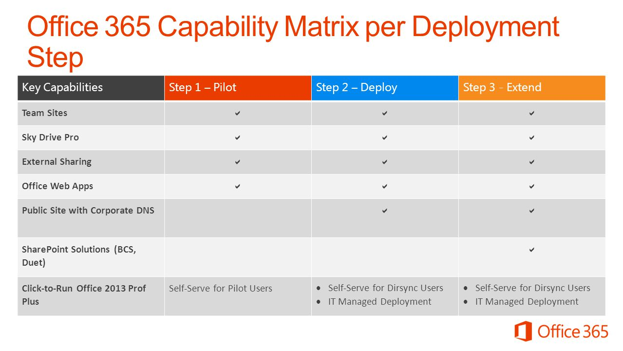 Office 365 Capability Matrix per Deployment Step SharePoint