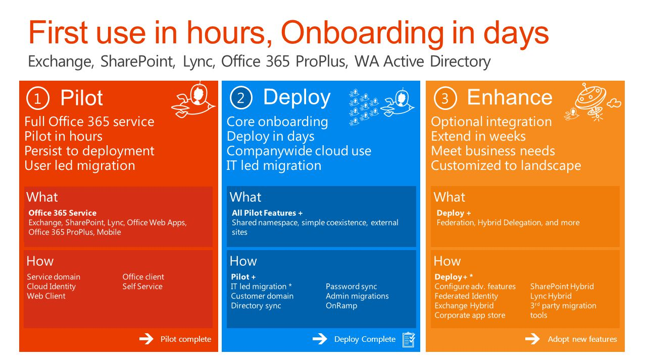 TechReady 16 4/2/2017. First use in hours, Onboarding in days Exchange, SharePoint, Lync, Office 365 ProPlus, WA Active Directory.