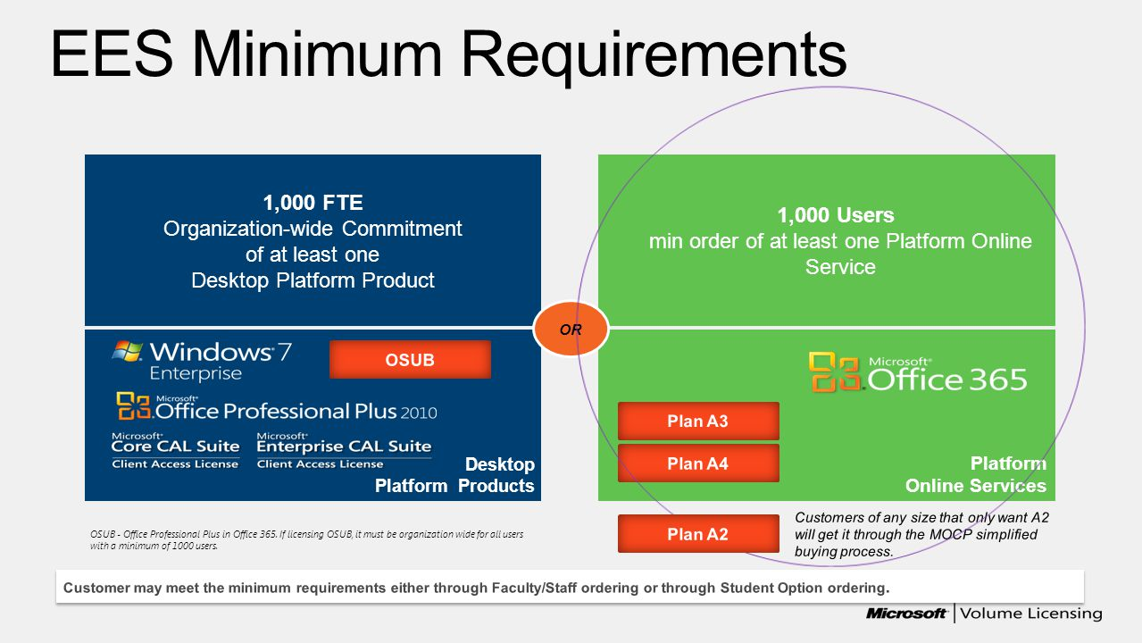 EES Minimum Requirements