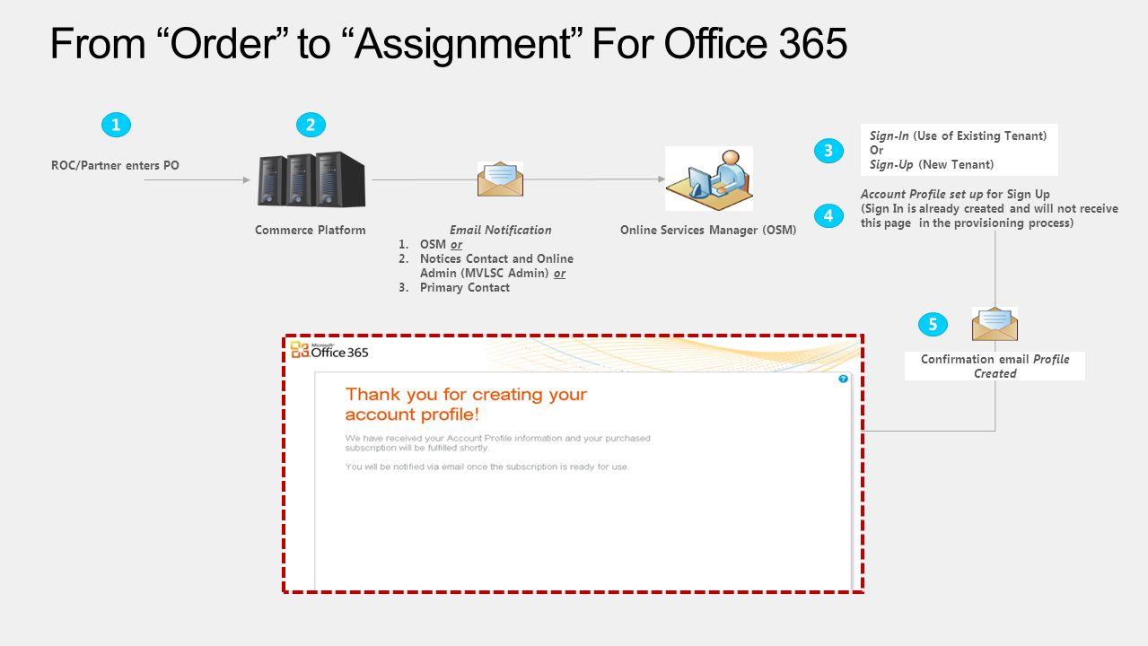 From Order to Assignment For Office 365