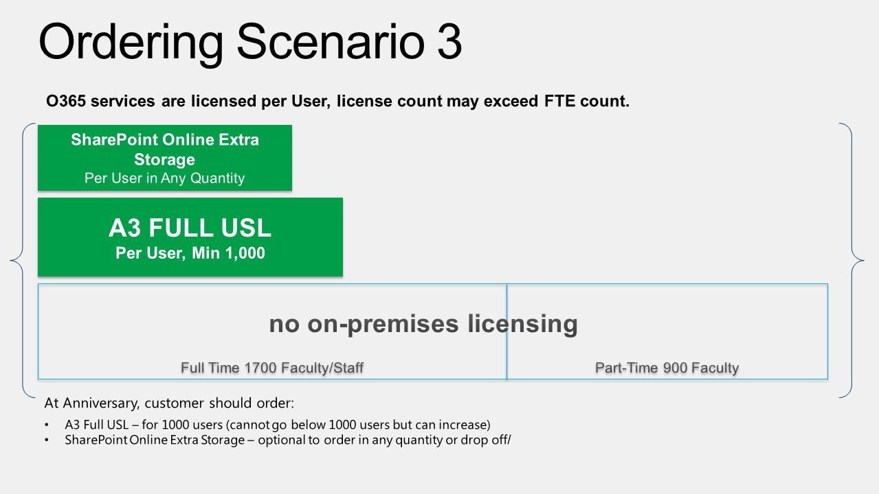 SharePoint Online Extra Storage no on-premises licensing