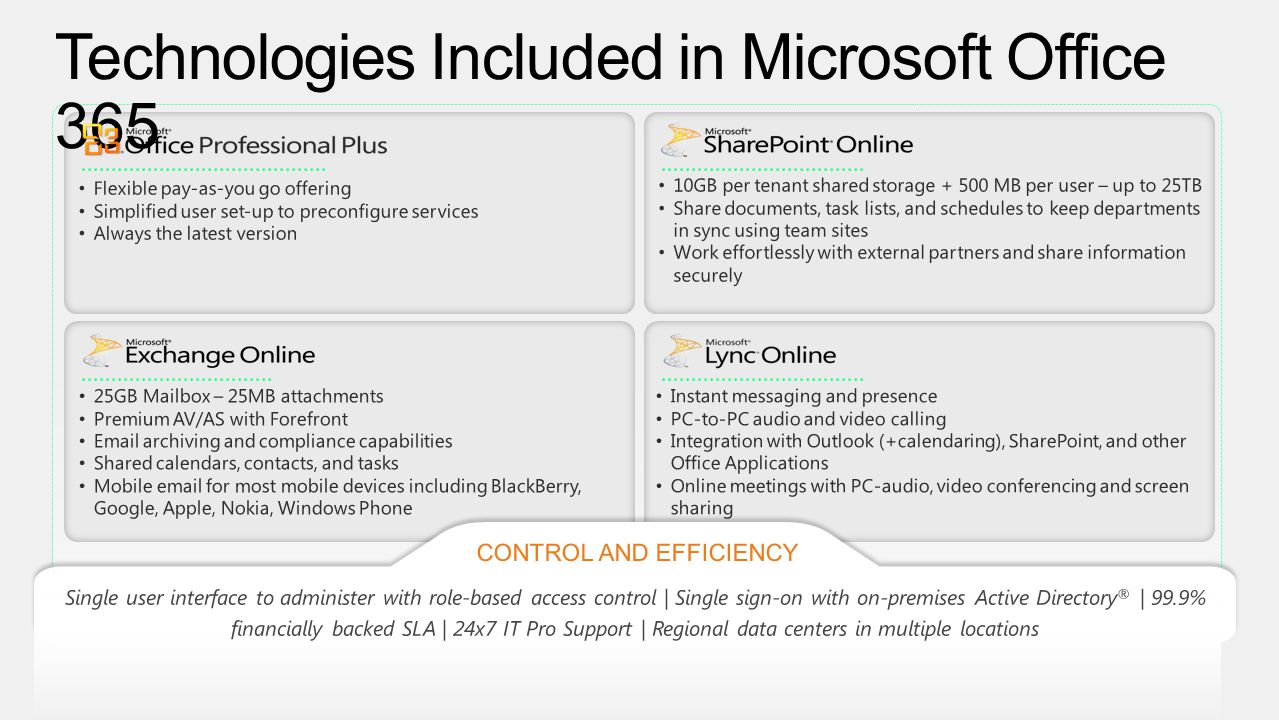 Technologies Included in Microsoft Office 365