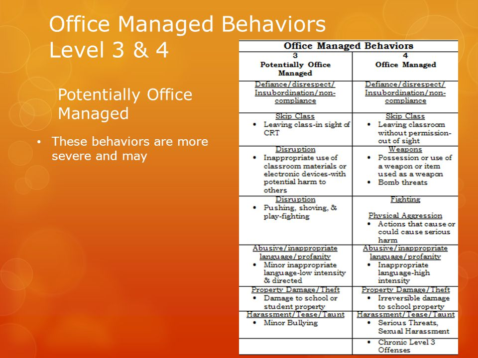 Office Managed Behaviors Level 3 & 4