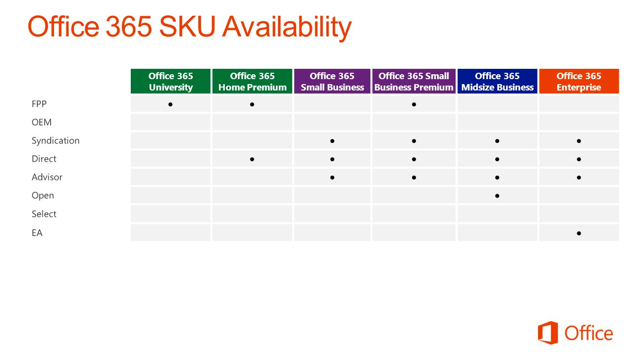 Office 365 SKU Availability