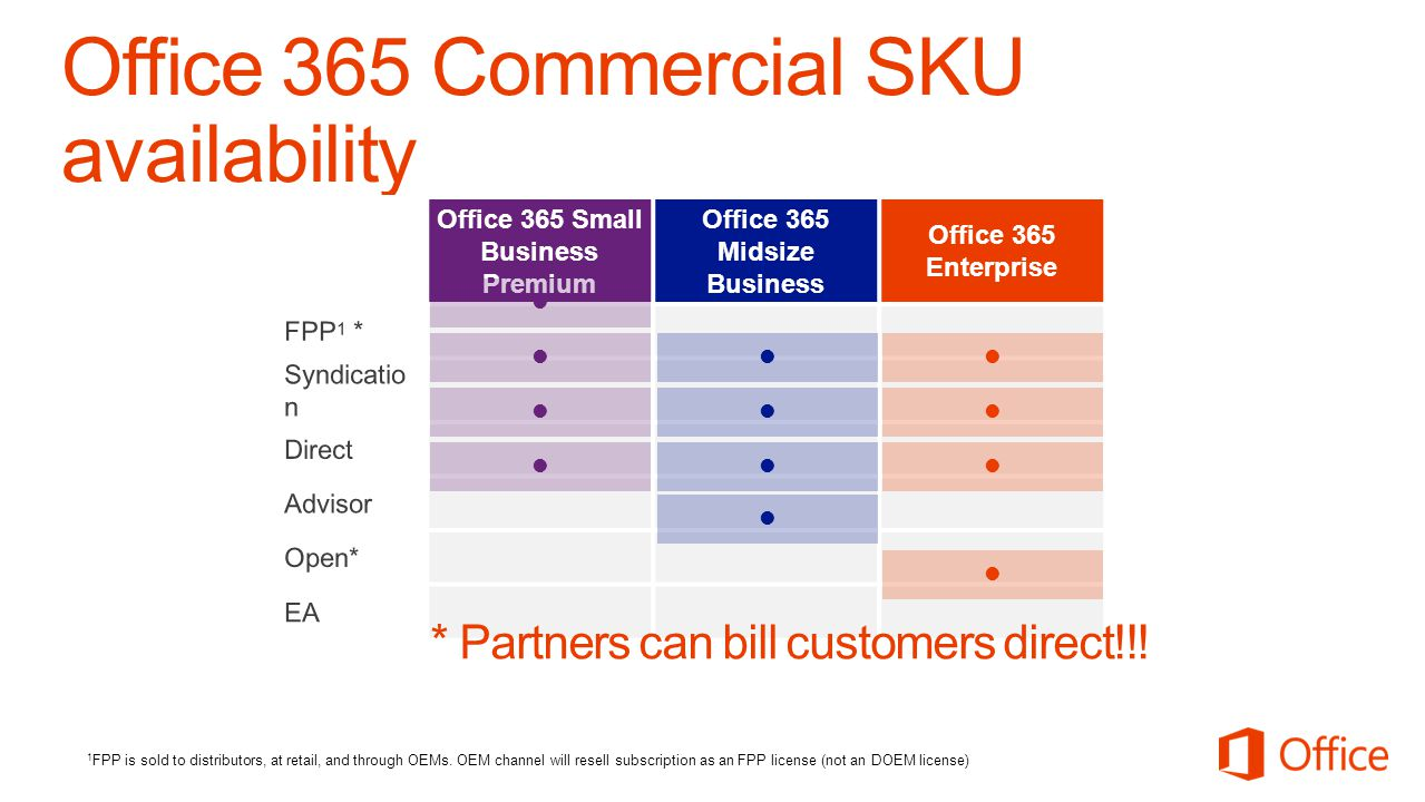 Office 365 Commercial SKU availability