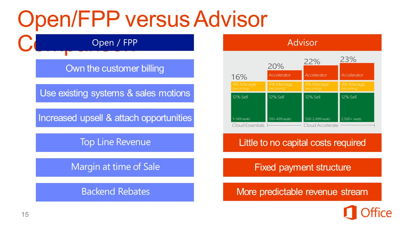 Open/FPP versus Advisor Comparison