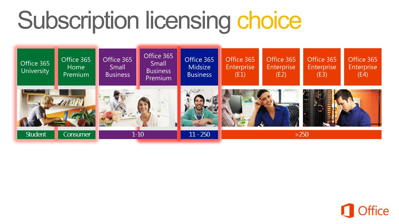Subscription licensing choice