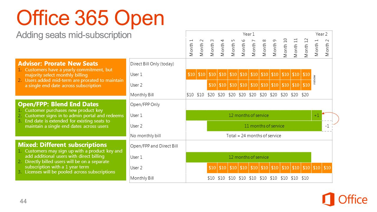 Office 365 Open Adding seats mid-subscription