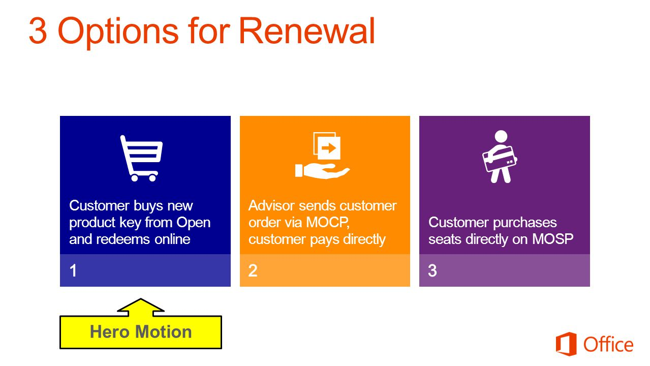 3 Options for Renewal Hero Motion 1 2 3