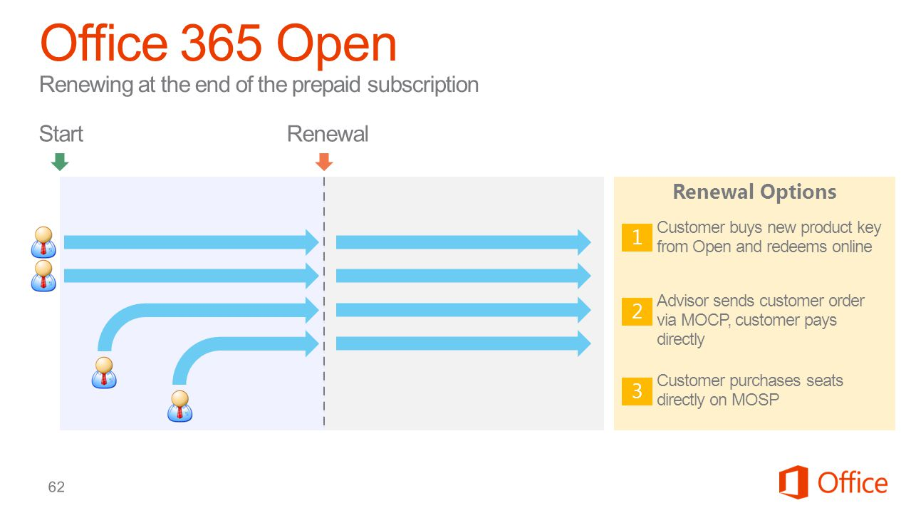 Office 365 Open Renewing at the end of the prepaid subscription
