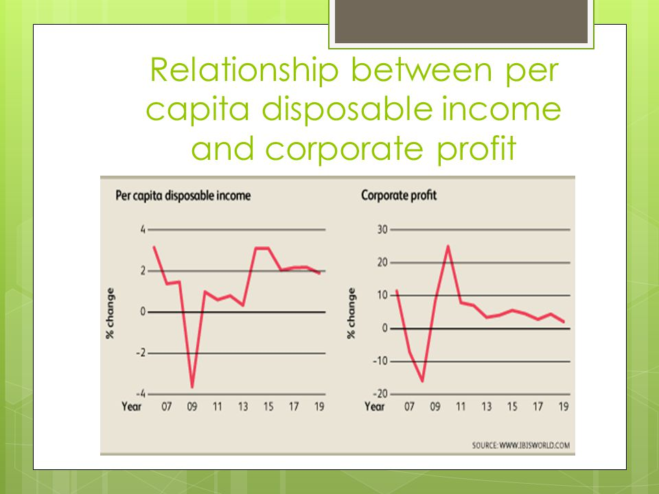 Relationship between per capita disposable income and corporate profit