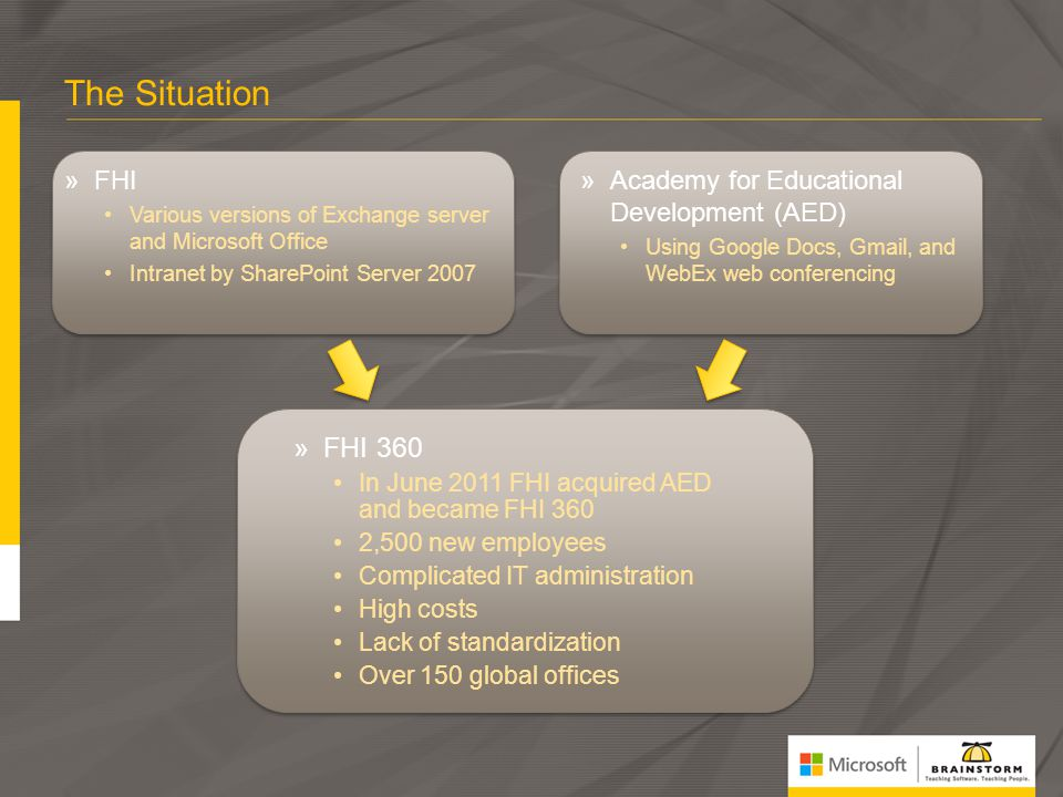 The Situation FHI 360 FHI Academy for Educational Development (AED)