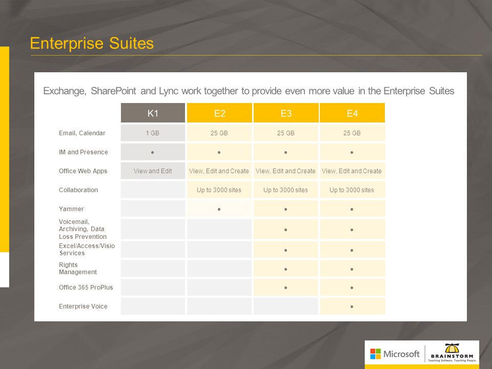 Microsoft Office 4/2/2017. Enterprise Suites. Exchange, SharePoint and Lync work together to provide even more value in the Enterprise Suites.
