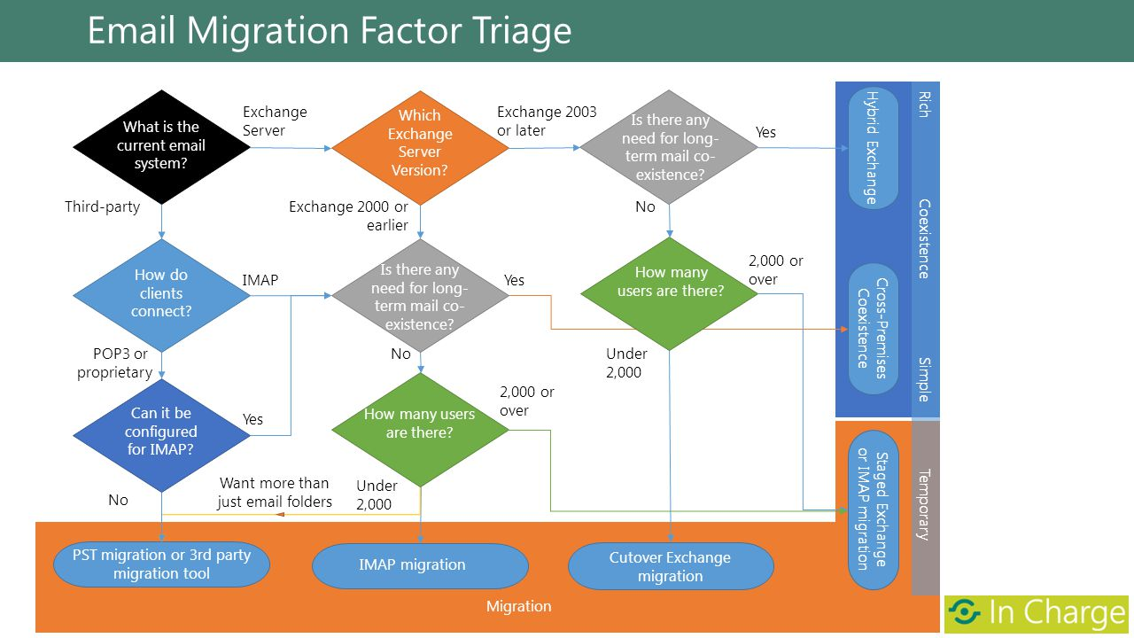 Email Migration Factor Triage