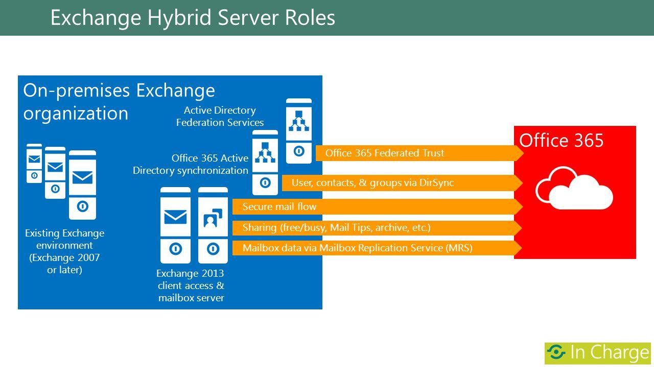 Exchange Hybrid Server Roles
