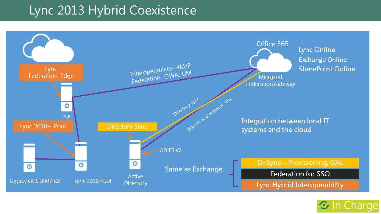 Lync 2013 Hybrid Coexistence