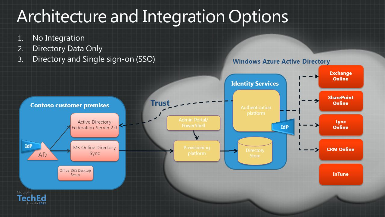 Architecture and Integration Options
