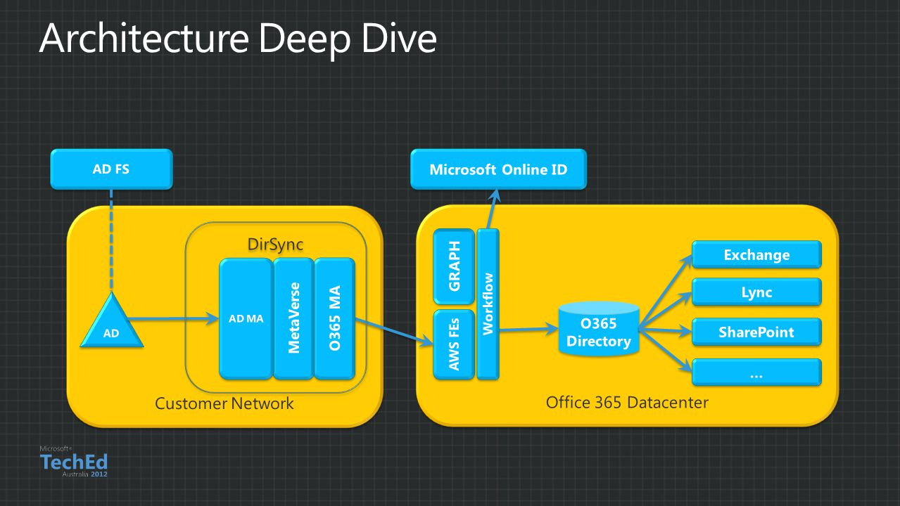 Architecture Deep Dive