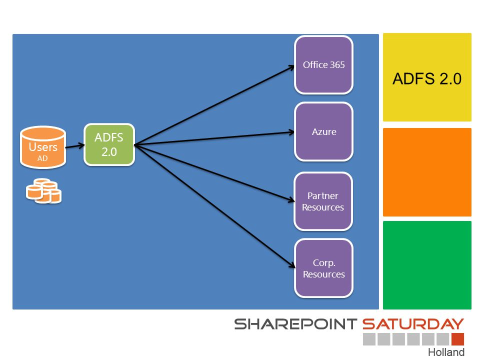 ADFS 2.0 ADFS 2.0 Users Office 365 Azure Partner Resources