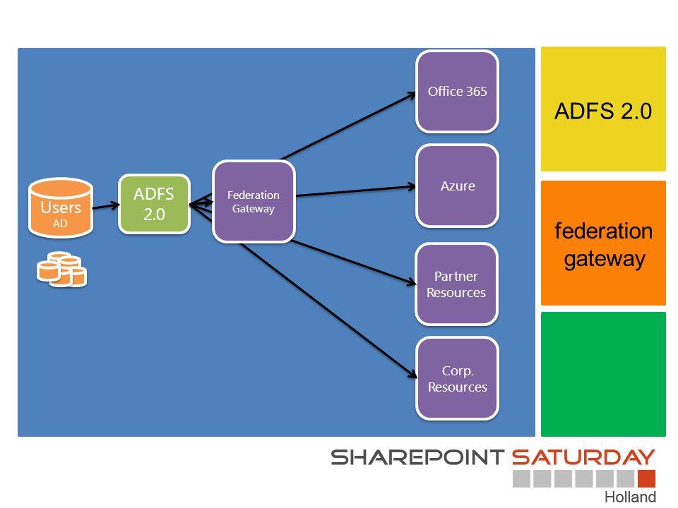 ADFS 2.0 federation gateway ADFS 2.0 Users Office 365 Azure