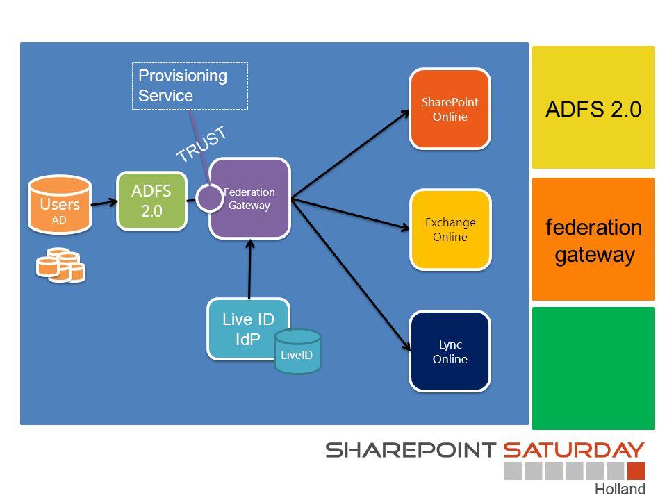 ADFS 2.0 federation gateway Provisioning Service TRUST ADFS 2.0 Users