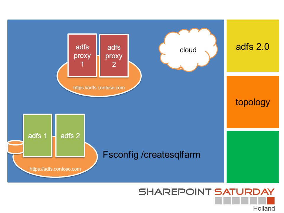 a adfs 2.0 topology Fsconfig /createsqlfarm cloud adfs proxy 1