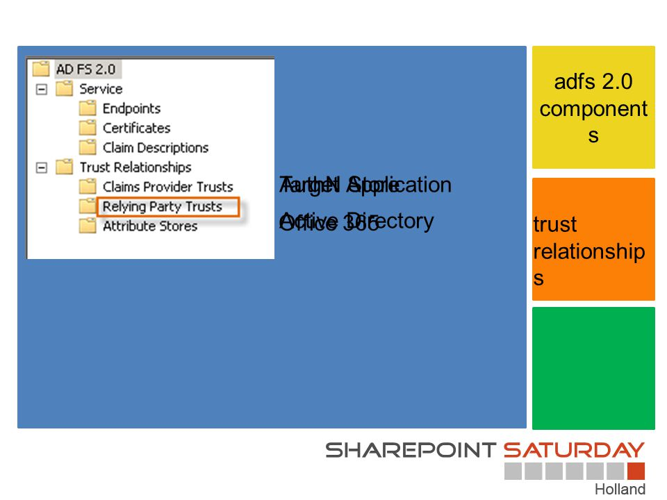 adfs 2.0 components Target Application AuthN Store Office 365 Active Directory trust relationships