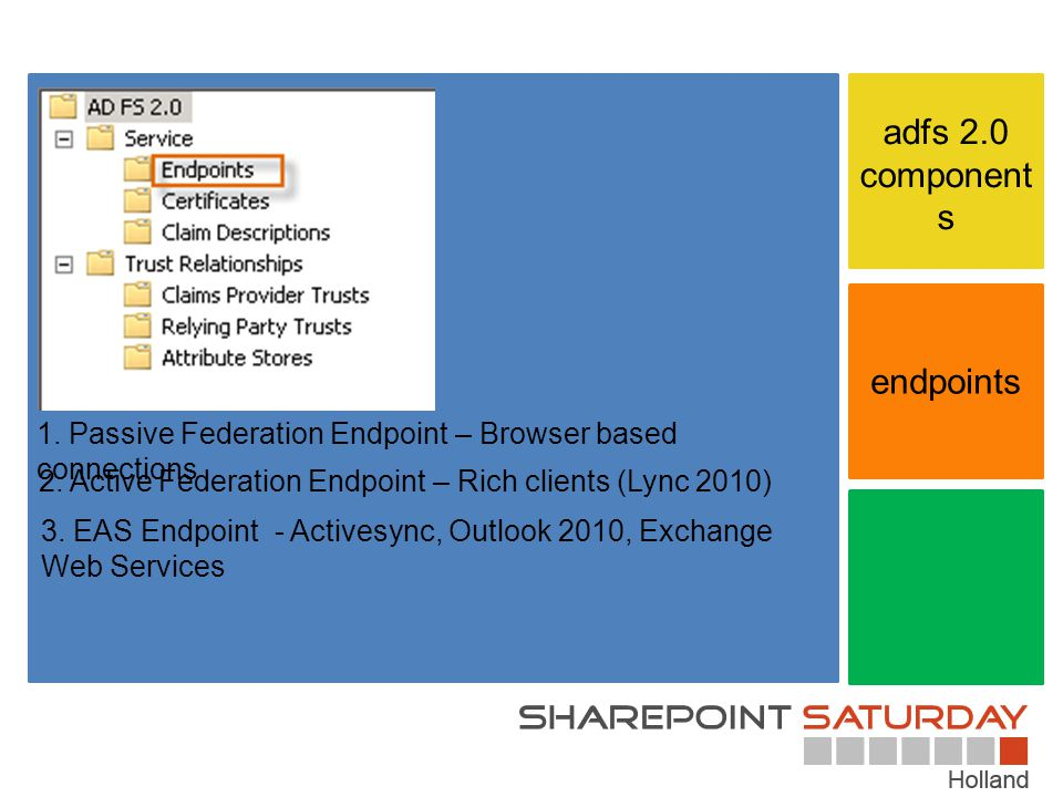 adfs 2.0 components endpoints