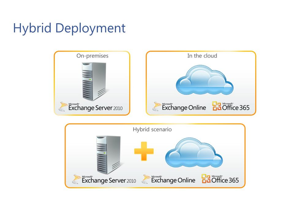 Hybrid Deployment Features