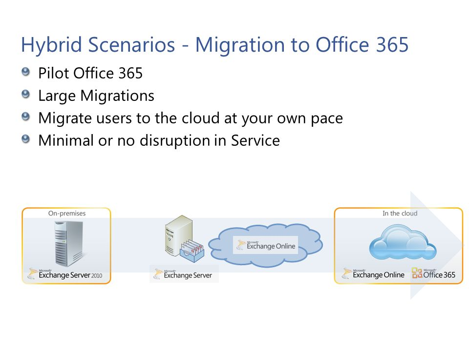 Hybrid Scenarios – Coexist with Office 365