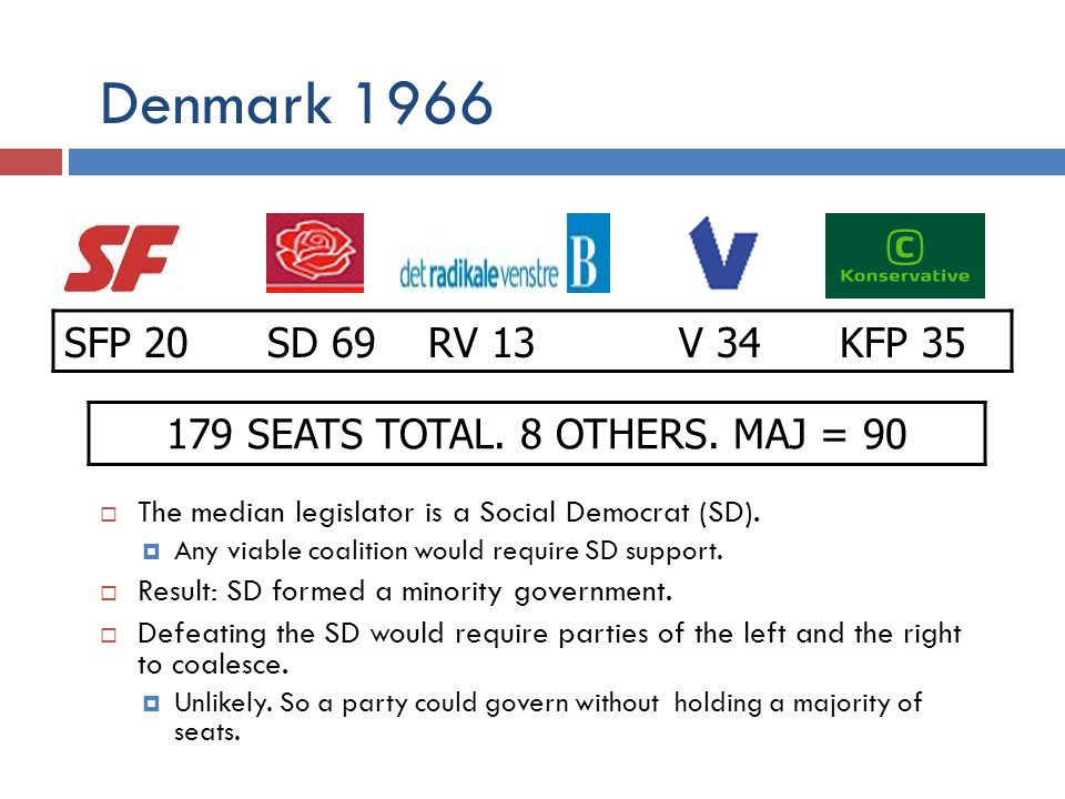 179 SEATS TOTAL. 8 OTHERS. MAJ = 90